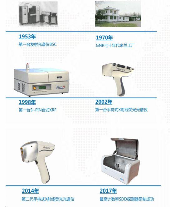 手持式X射线荧光光谱仪发展历史